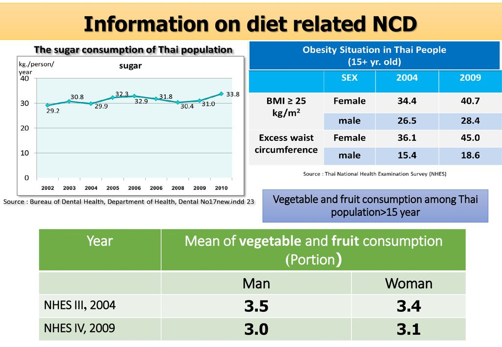 Information on diet related NCD