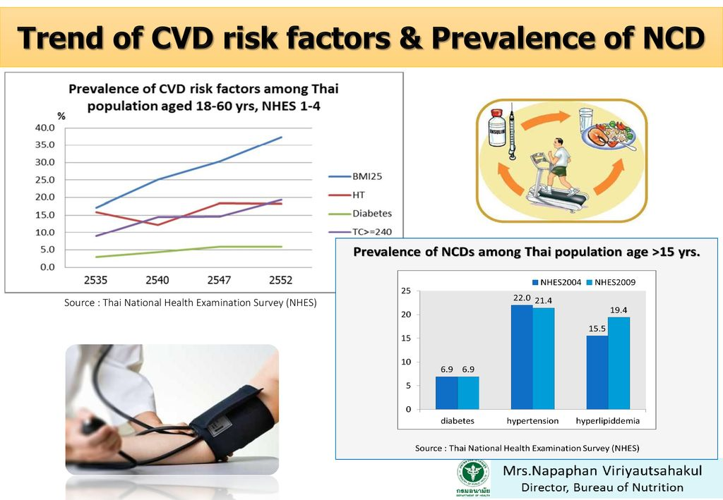 Trend of CVD risk factors & Prevalence of NCD