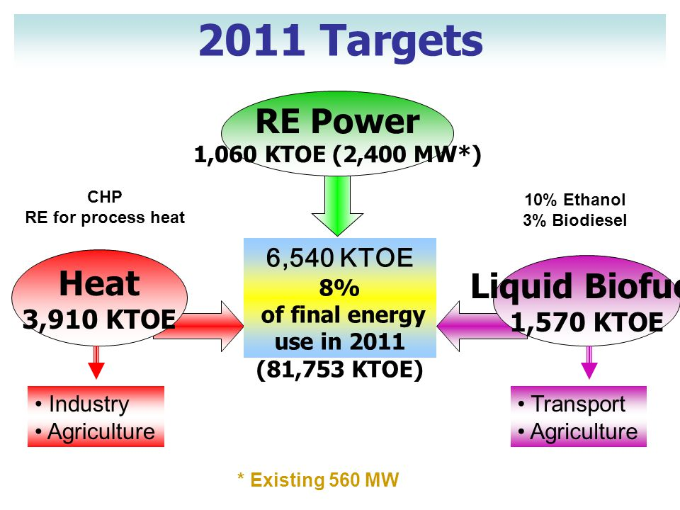 of final energy use in 2011 (81,753 KTOE)