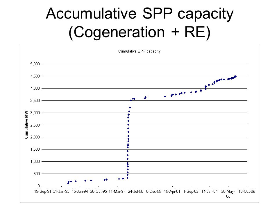Accumulative SPP capacity (Cogeneration + RE)