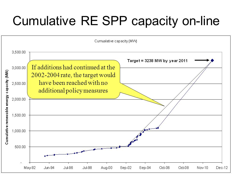 Cumulative RE SPP capacity on-line