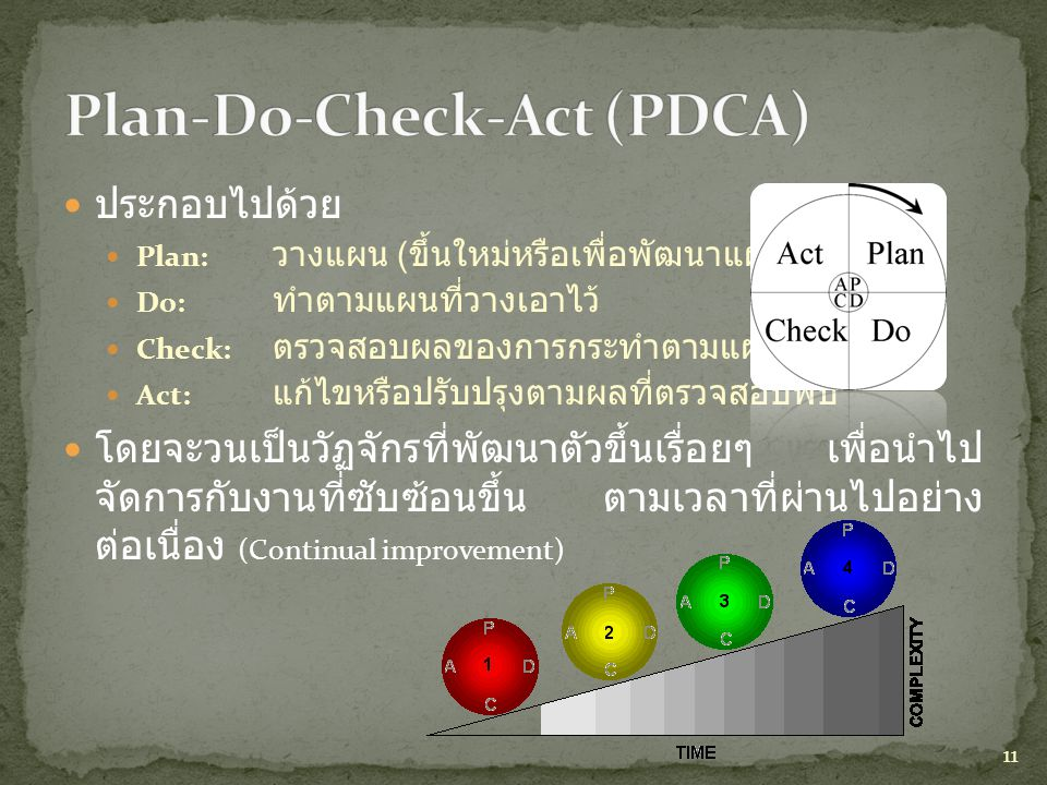 Plan-Do-Check-Act (PDCA)