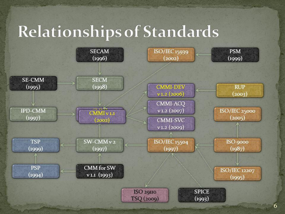 Relationships of Standards