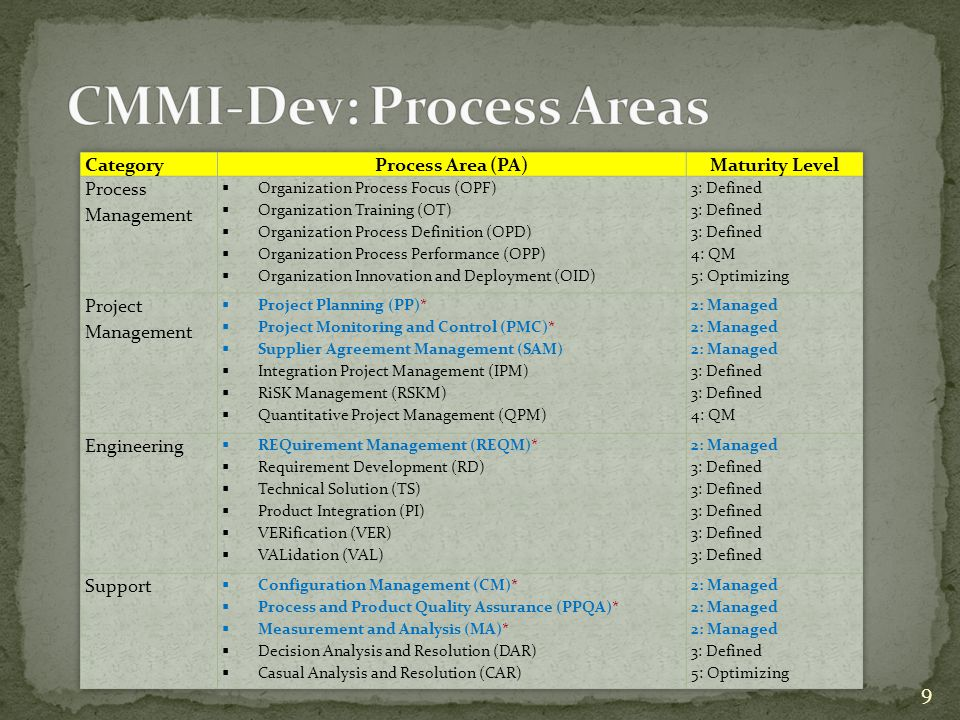 CMMI-Dev: Process Areas