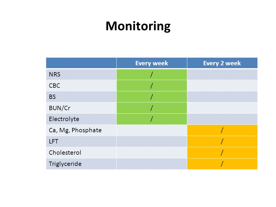 Monitoring Every week Every 2 week NRS / CBC BS BUN/Cr Electrolyte