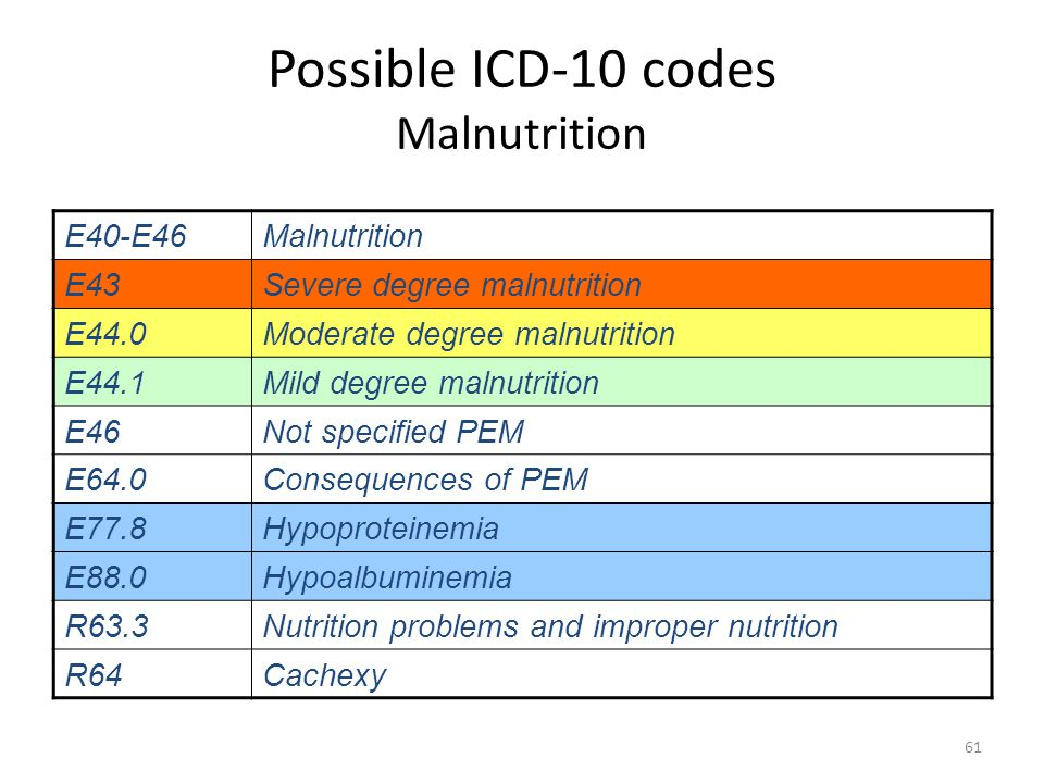 Possible ICD-10 codes Malnutrition