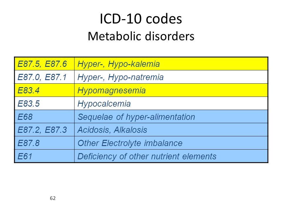 ICD-10 codes Metabolic disorders