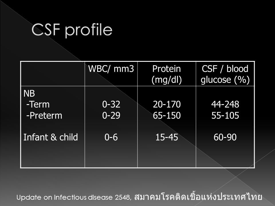 CSF profile WBC/ mm3 Protein (mg/dl) CSF / blood glucose (%) NB -Term