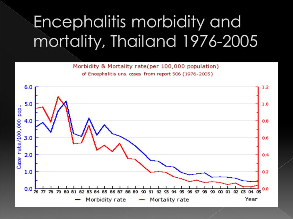 Encephalitis morbidity and mortality, Thailand