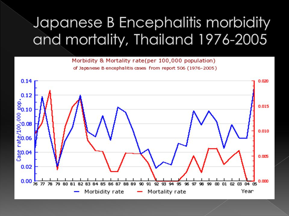 Japanese B Encephalitis morbidity and mortality, Thailand