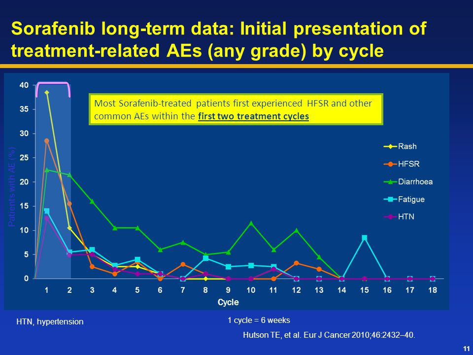 Sorafenib long-term data: Initial presentation of treatment-related AEs (any grade) by cycle