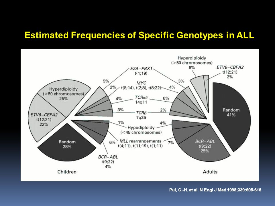 Estimated Frequencies of Specific Genotypes in ALL