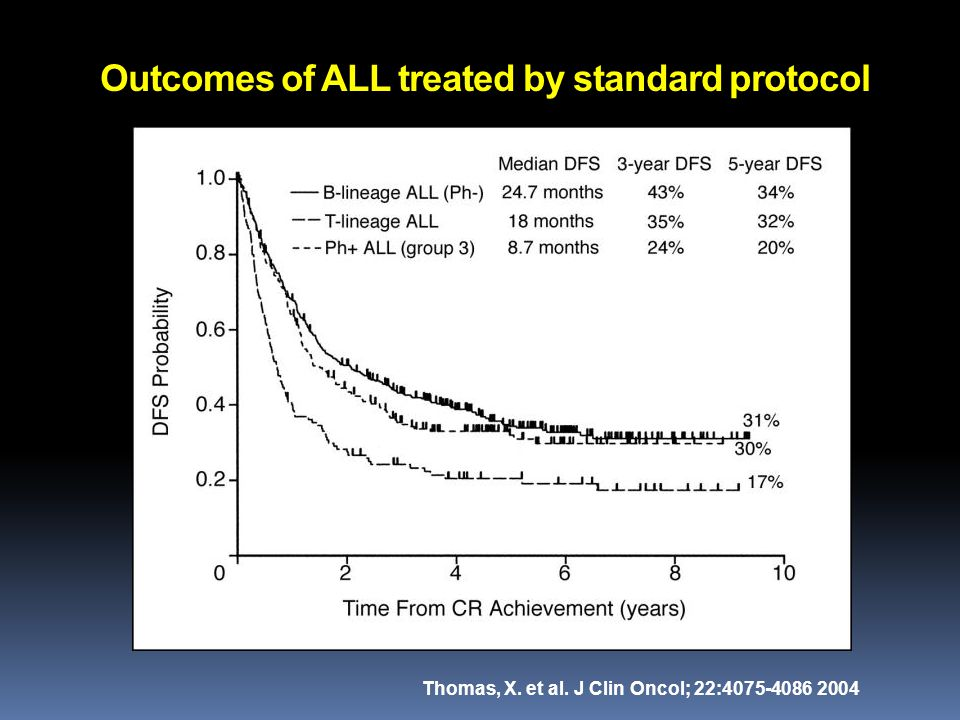 Outcomes of ALL treated by standard protocol