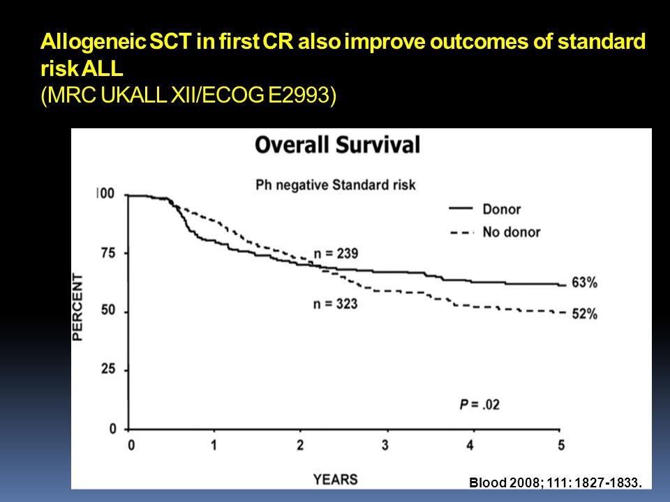 Allogeneic SCT in first CR also improve outcomes of standard risk ALL (MRC UKALL XII/ECOG E2993)