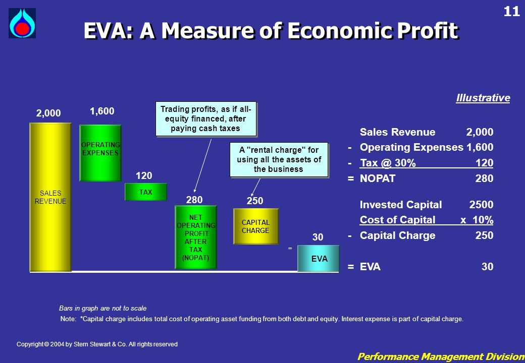 EVA: A Measure of Economic Profit