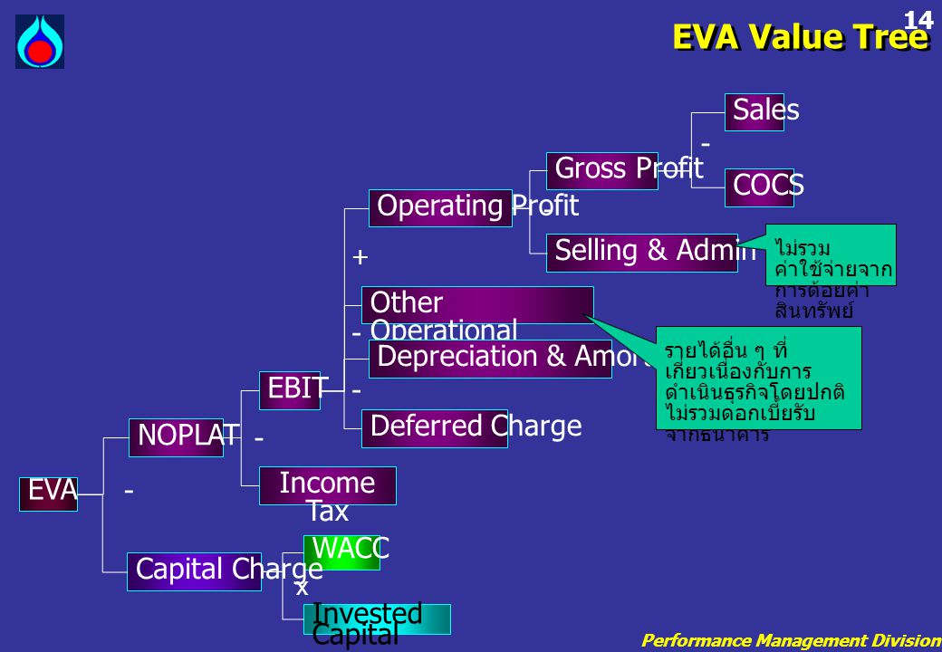 EVA Value Tree Sales Gross Profit COCS Operating Profit