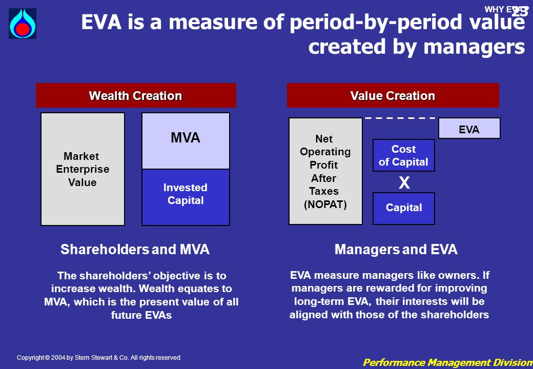 EVA is a measure of period-by-period value created by managers