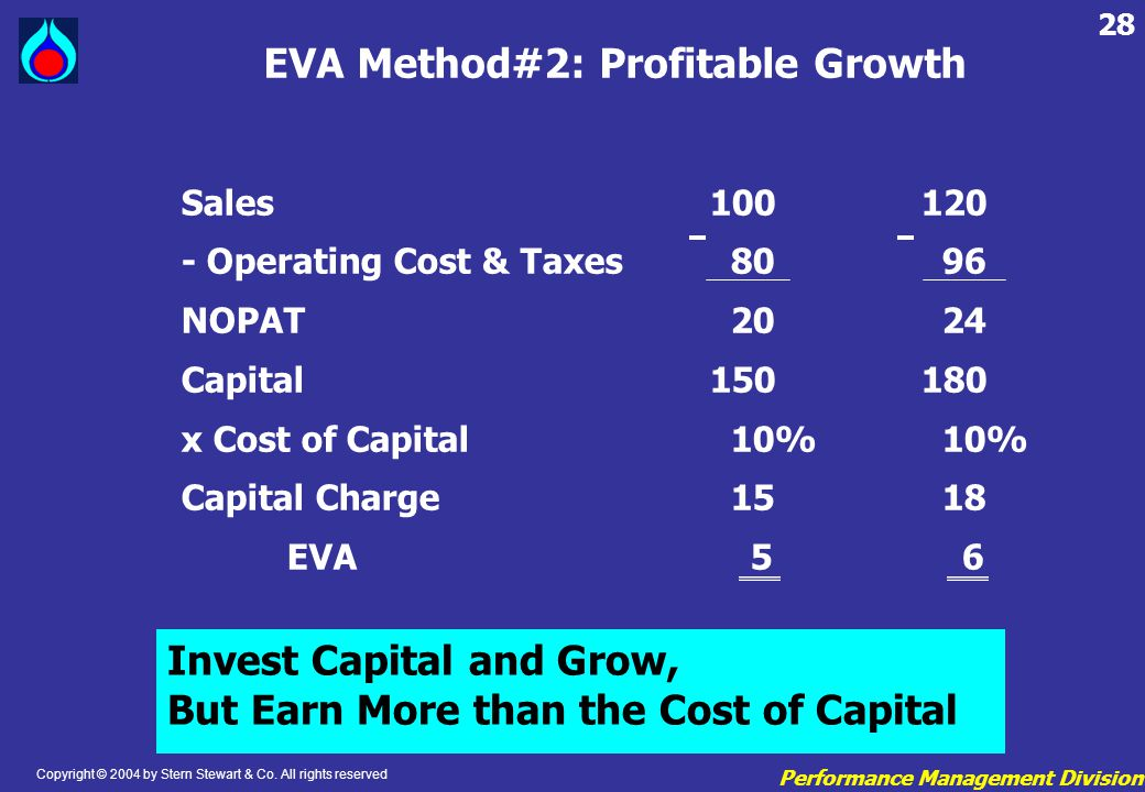 EVA Method#2: Profitable Growth