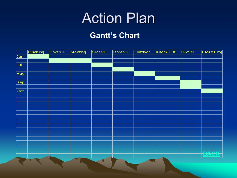 Action Plan Gantt's Chart BACK