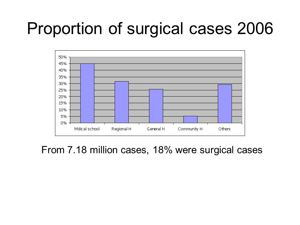 Proportion of surgical cases 2006