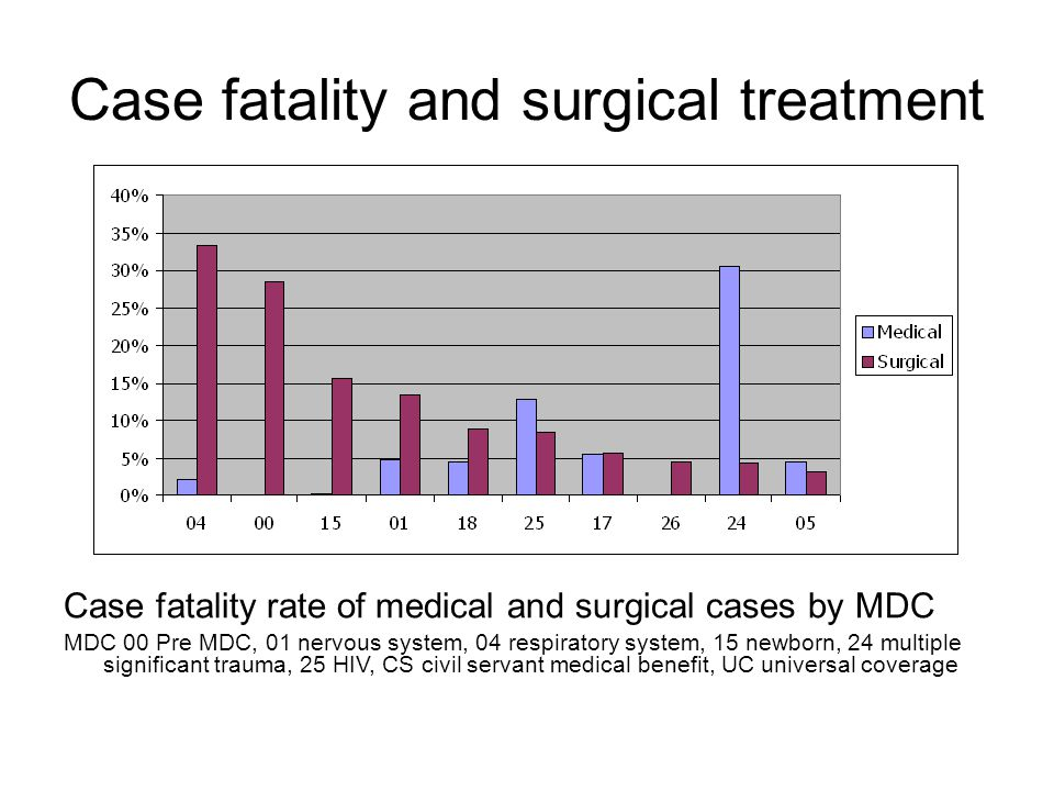 Case fatality and surgical treatment