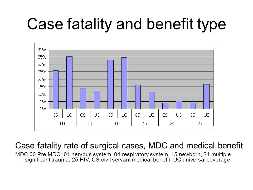 Case fatality and benefit type