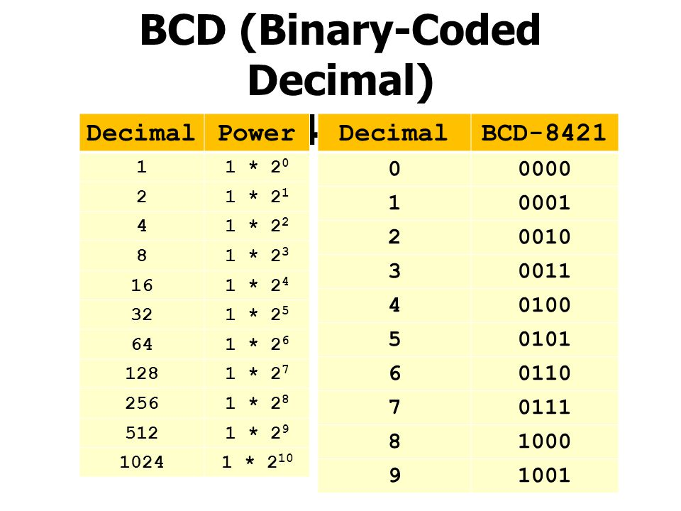 BCD (Binary-Coded Decimal) 8 – 4 – 2 - 1