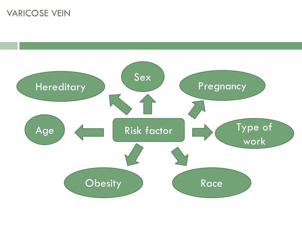 Sex Hereditary Pregnancy Age Type of work Risk factor Obesity Race