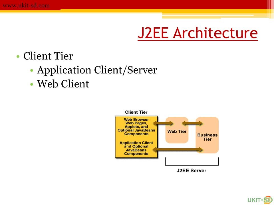 J2EE Architecture Client Tier Application Client/Server Web Client