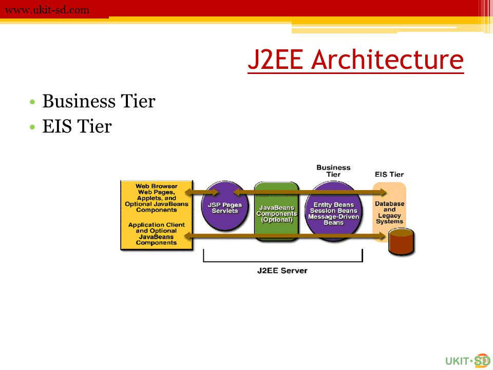 J2EE Architecture Business Tier EIS Tier