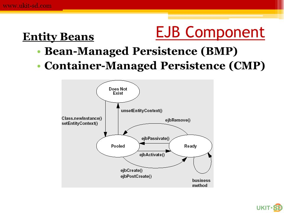 EJB Component Entity Beans Bean-Managed Persistence (BMP)