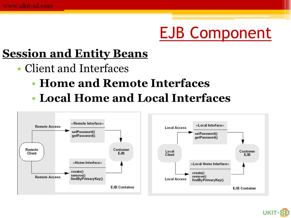 EJB Component Session and Entity Beans Client and Interfaces