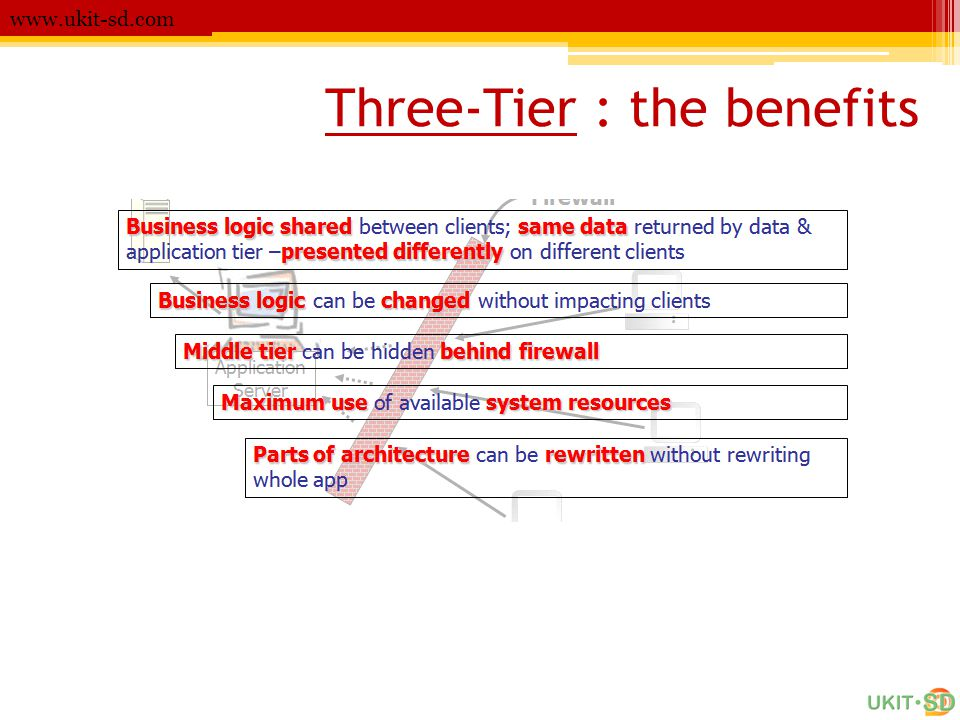 Three-Tier : the benefits