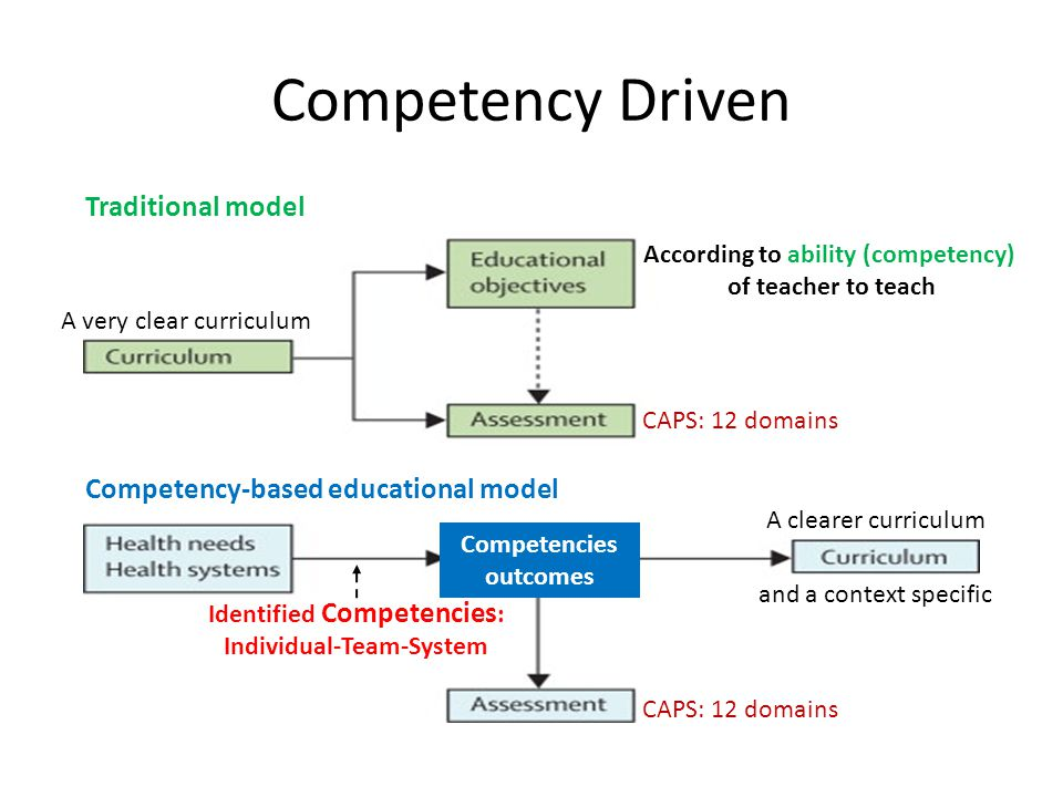 Competency Driven Traditional model Competency-based educational model