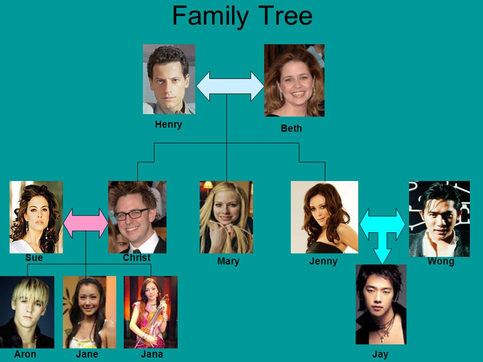 Family Tree Henry Beth Sue Christ Mary Jenny Wong Aron Jane Jana Jay