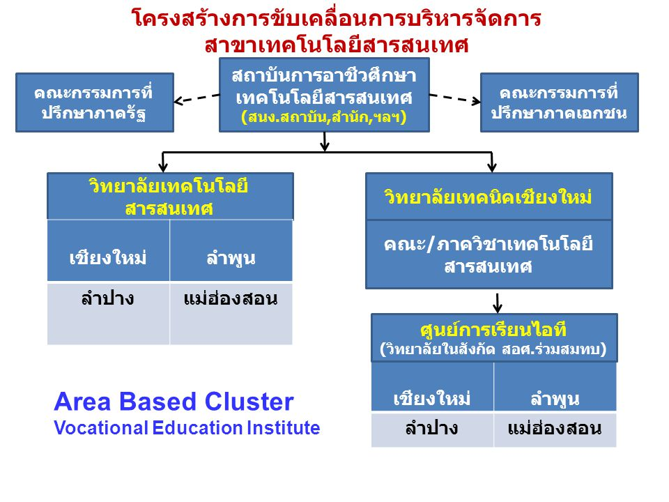Area Based Cluster Vocational Education Institute