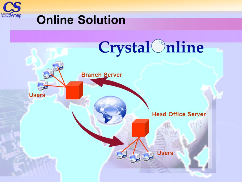 Online Solution Branch Server Users Head Office Server Users