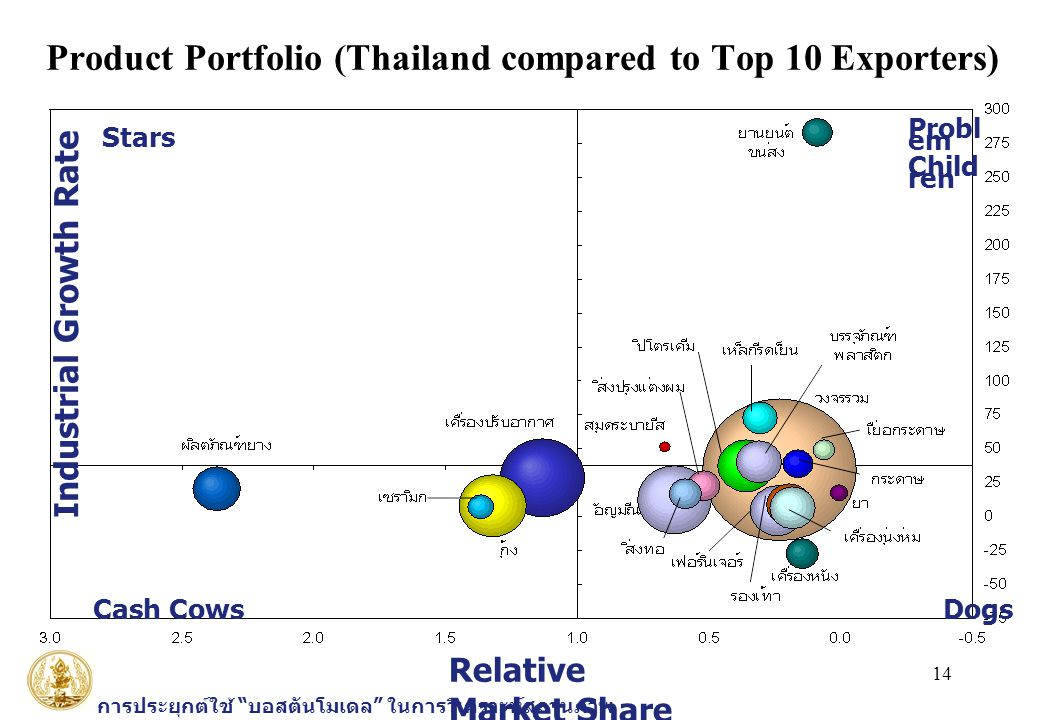 Product Portfolio (Thailand compared to Top 10 Exporters)