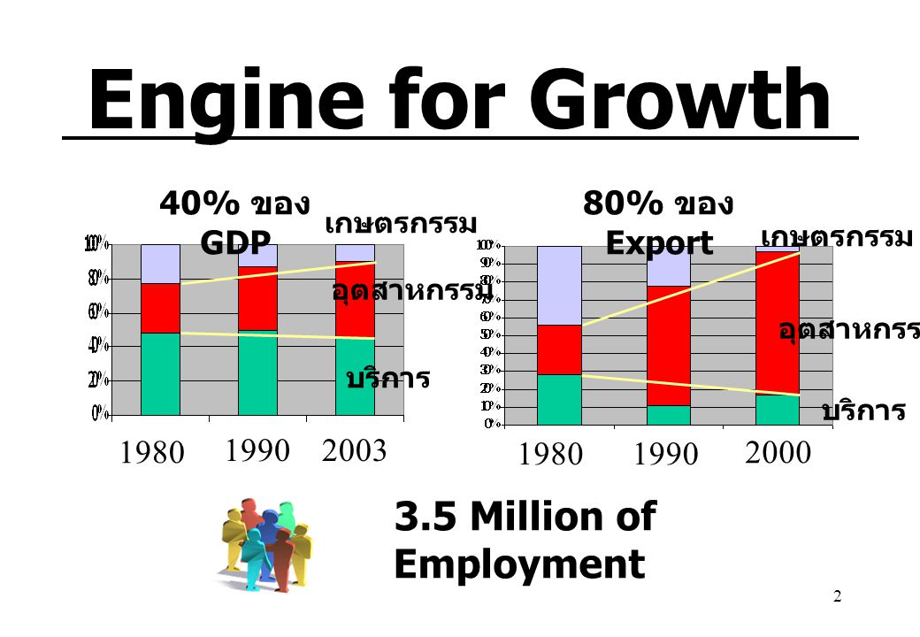 Engine for Growth 3.5 Million of Employment 40% ของ GDP 80% ของ Export