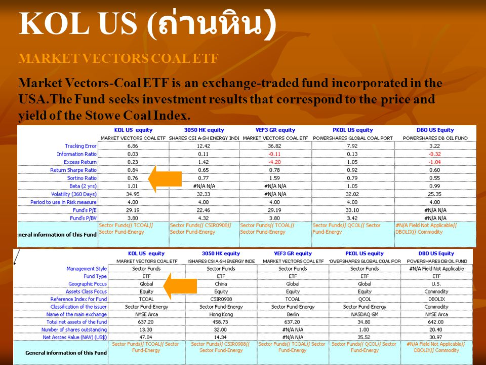 KOL US (ถ่านหิน) MARKET VECTORS COAL ETF