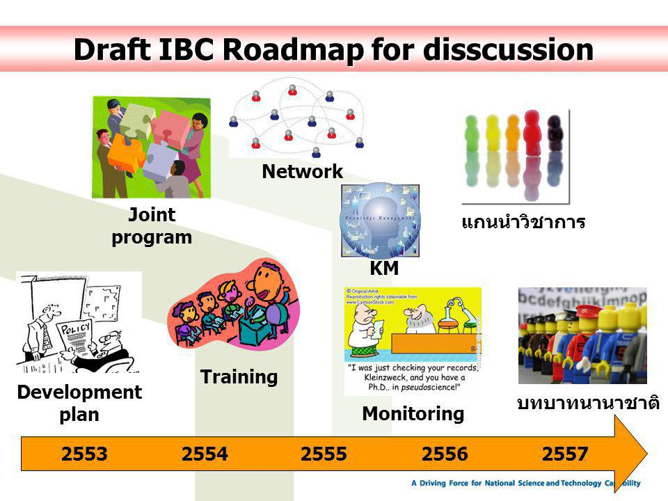 Draft IBC Roadmap for disscussion