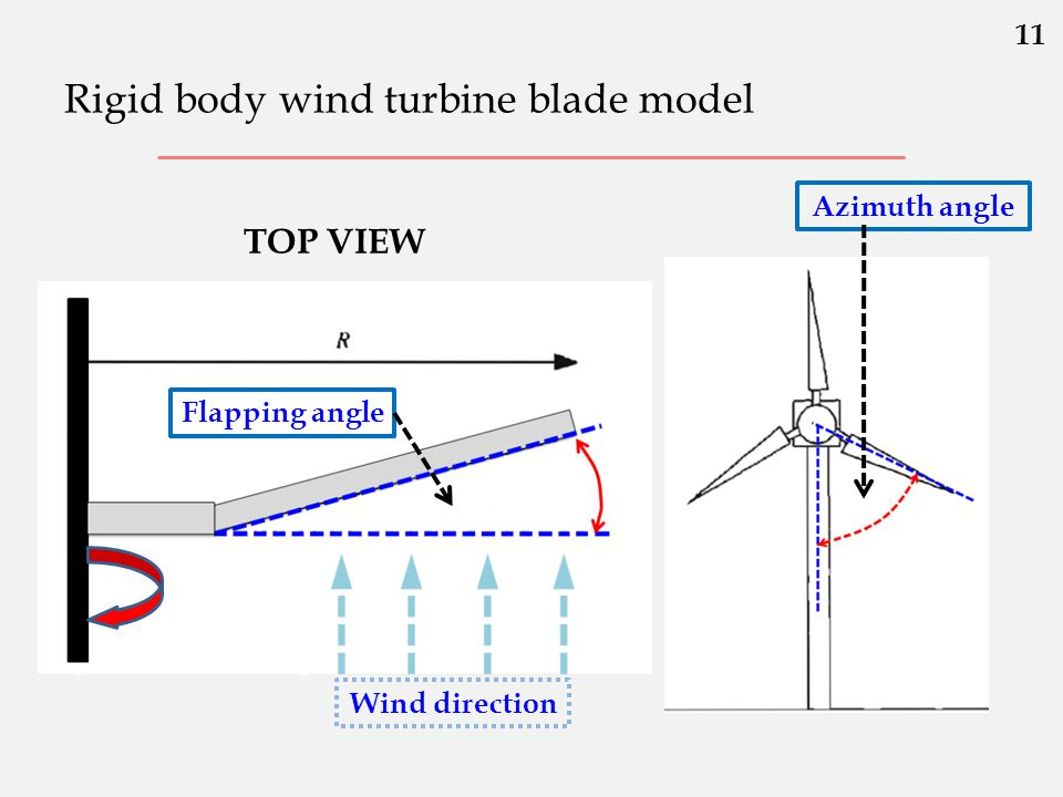 Rigid body wind turbine blade model