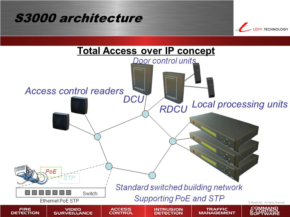 Total Access over IP concept