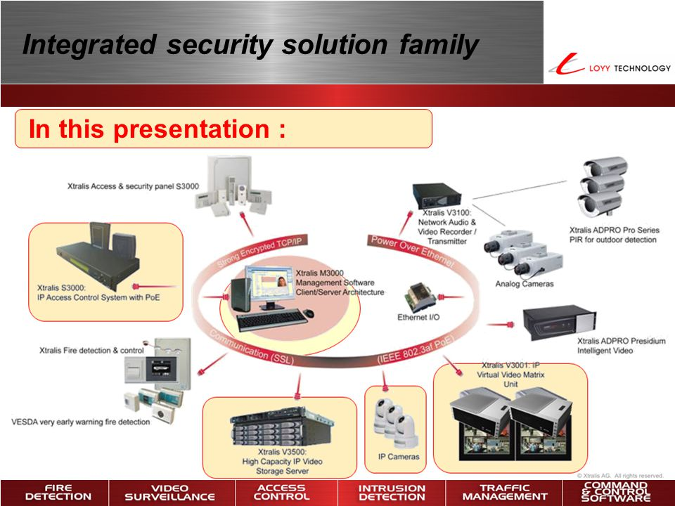 Integrated security solution family