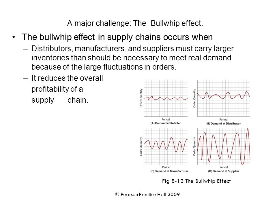 A major challenge: The Bullwhip effect.