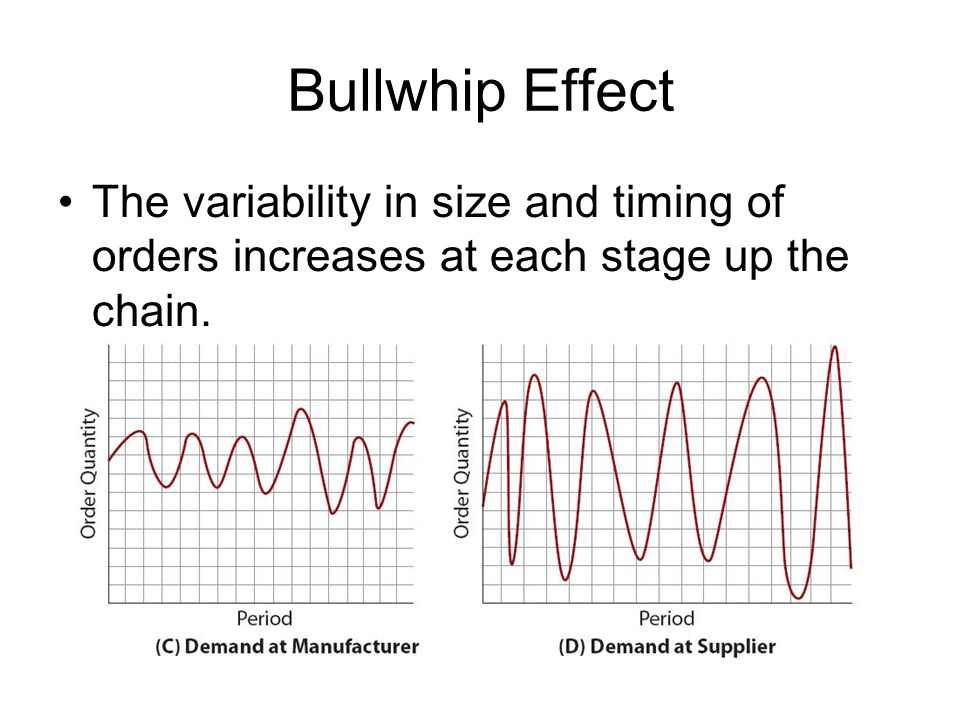 Bullwhip Effect The variability in size and timing of orders increases at each stage up the chain.