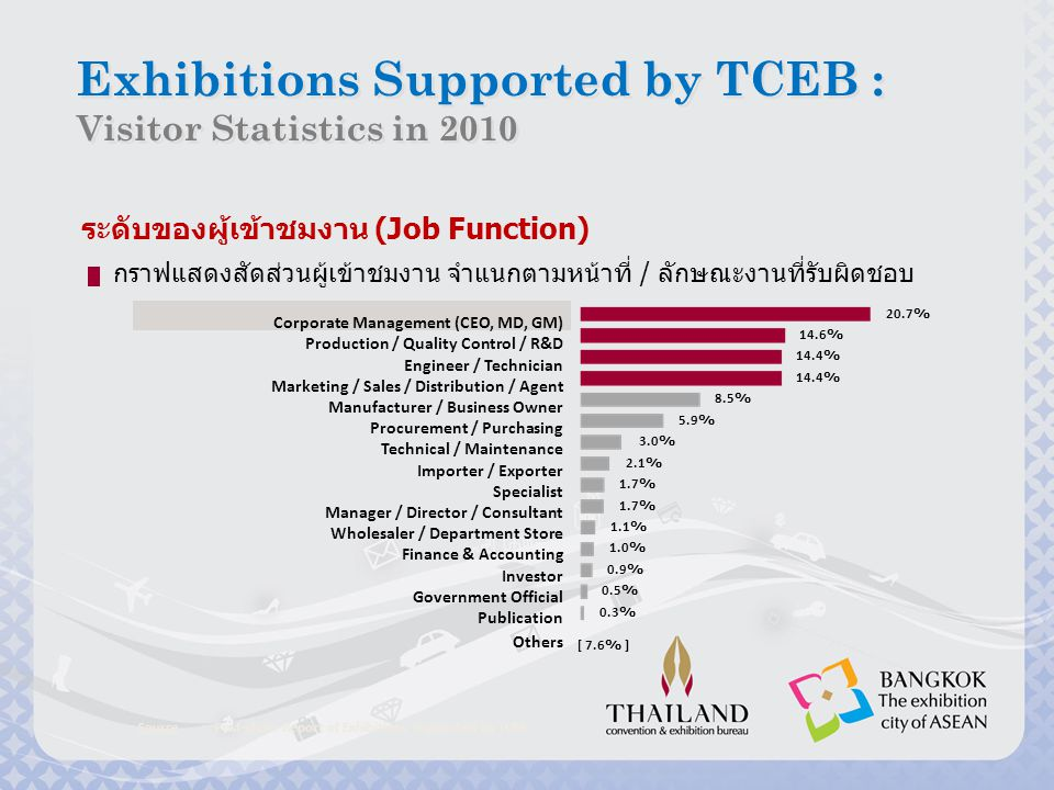 Exhibitions Supported by TCEB :