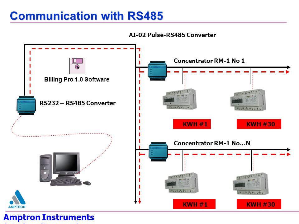 Communication with RS485 Amptron Instruments (Thailand) Co.,Ltd.