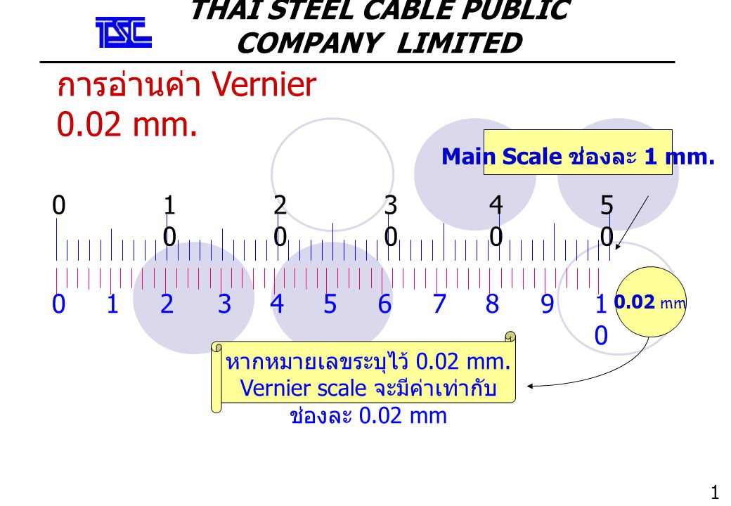 THAI STEEL CABLE PUBLIC COMPANY LIMITED