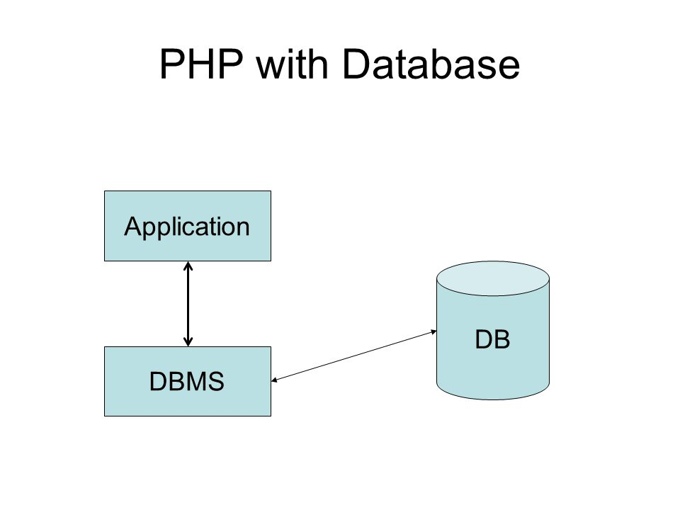 PHP with Database Application DB DBMS